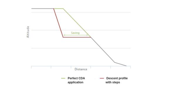 CDA-schema