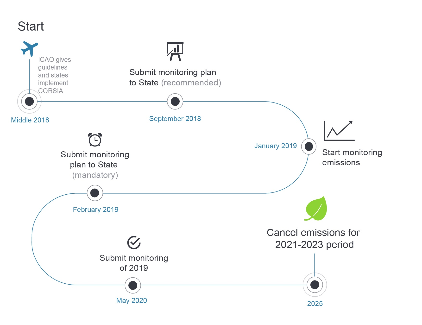 CORSIA Timeline for airlines-web-1