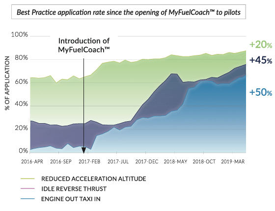 Cebu-MyFuelCoach-results-2018