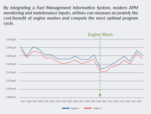 Engine performance tracked by SkyBreathe