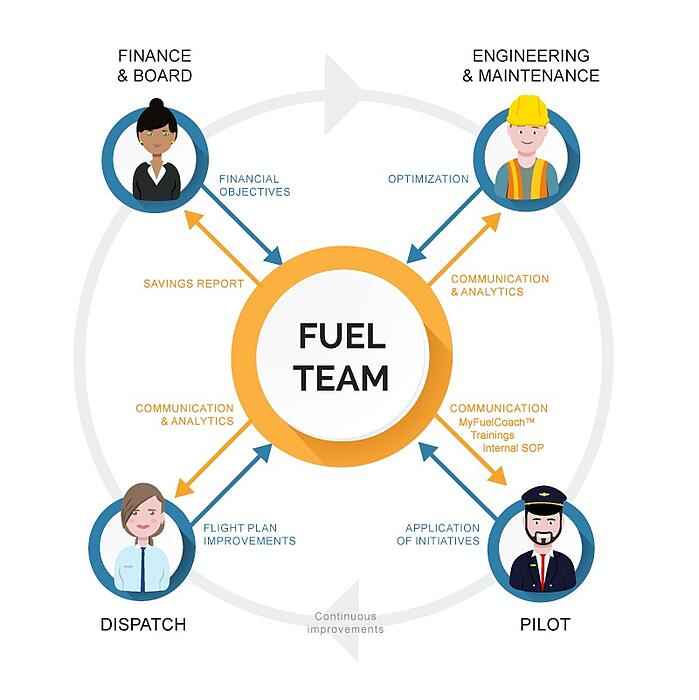 Fuel-Team-Interaction-Airlines (1)