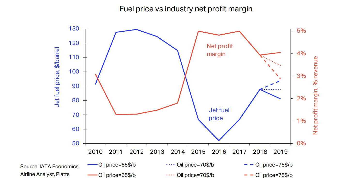 IATA-chart-fuel-price-profits