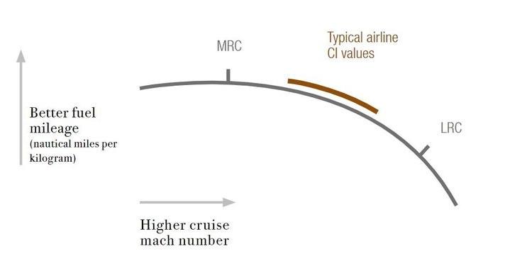 cost-index-lrc-ci