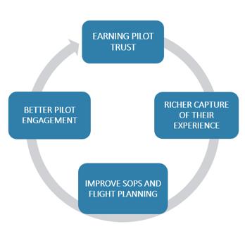 earn-pilot-trust-circle-illustration