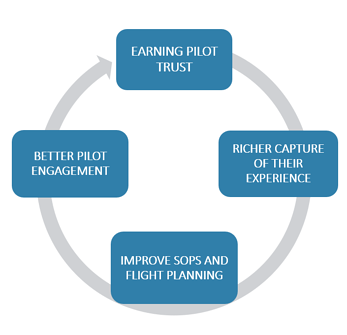 earn-pilot-trust-circle-illustration