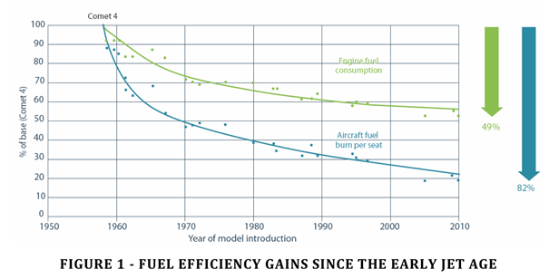 fuel efficiency gains since the early jet age