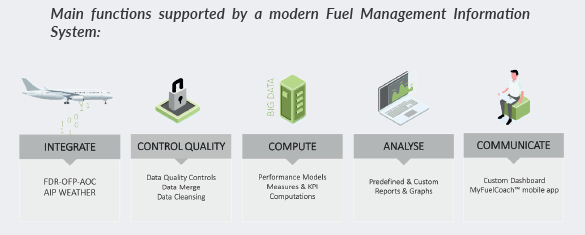 functions supported by fuel information management system