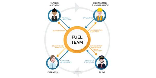 setup-fuel-team