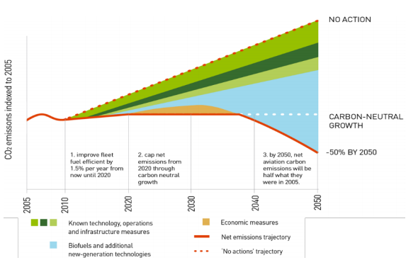 co2 emissions indexed