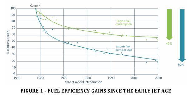 fuel efficiency gains