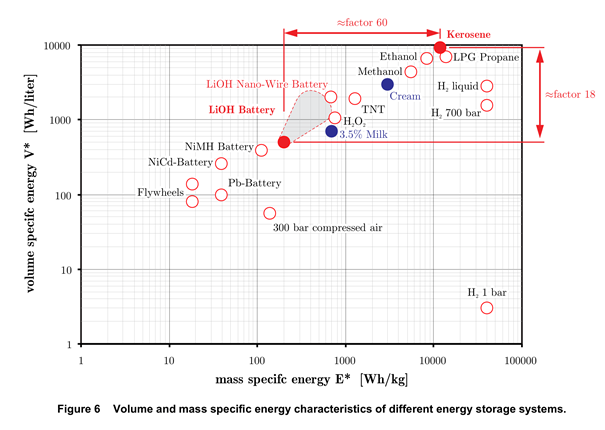 volume and mass specific energy characteristics of different energy storage systems