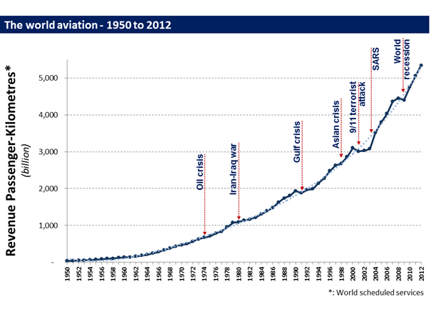 world-aviation-revenue-passenger