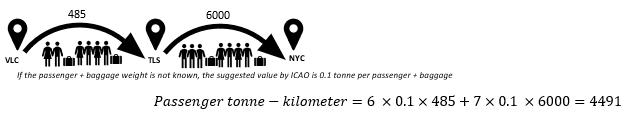 passenger-tonne-kilometers
