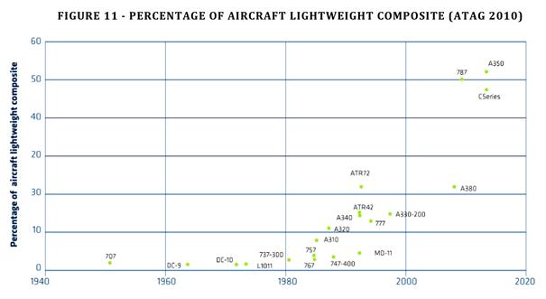 percentage of aircraft lightweight composite