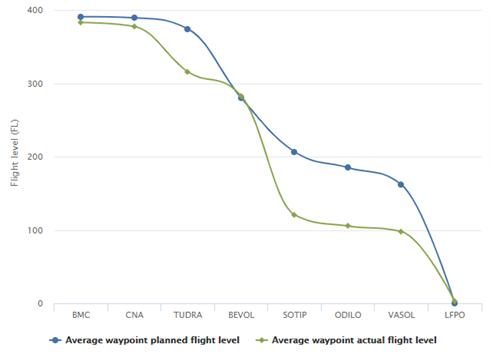 advanced-trajectory-flight-levels