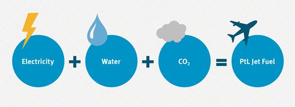 power-to-liquid-principles