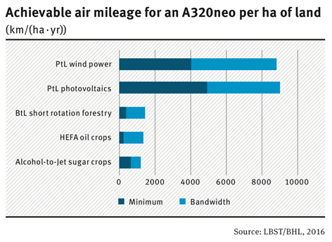 achievable air mileage for an A320neo