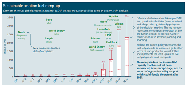 sustainable aviation fuel ramp up