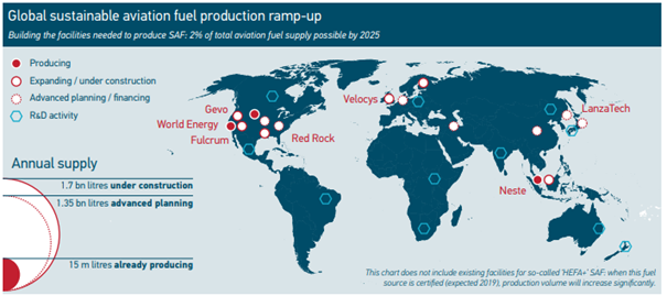 global sustainable aviation fuel production