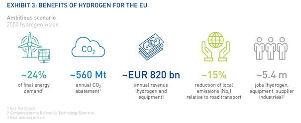 benefits of hydrogen