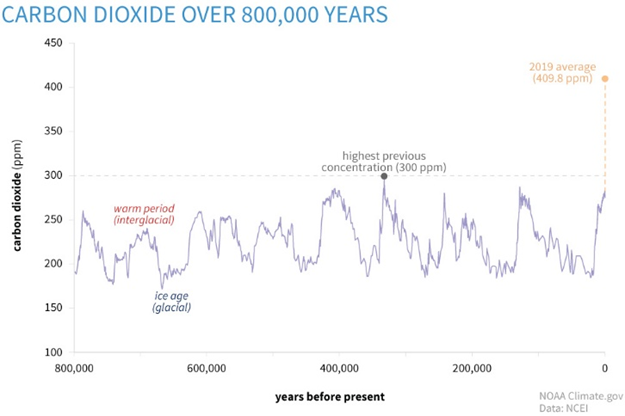 carbon dioxide over 800000 years