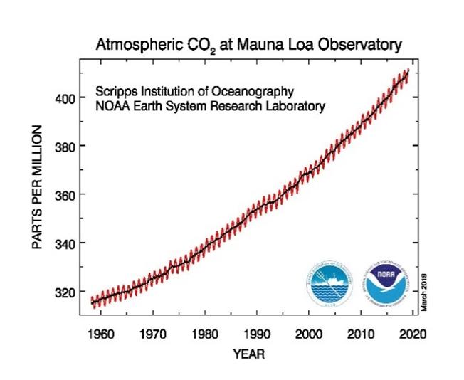 atmospheric-CO2